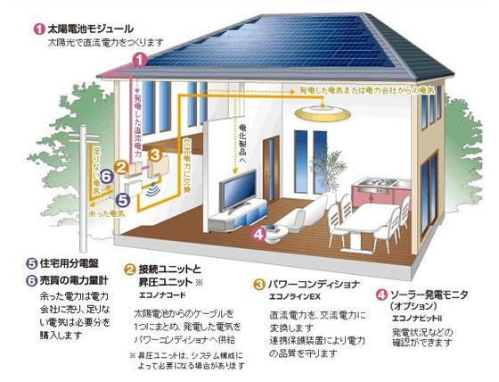 太陽光システムの仕組み